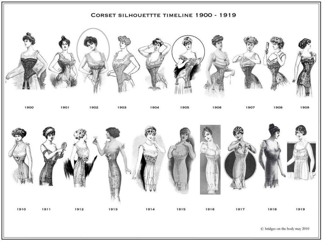 timeline-le-corset